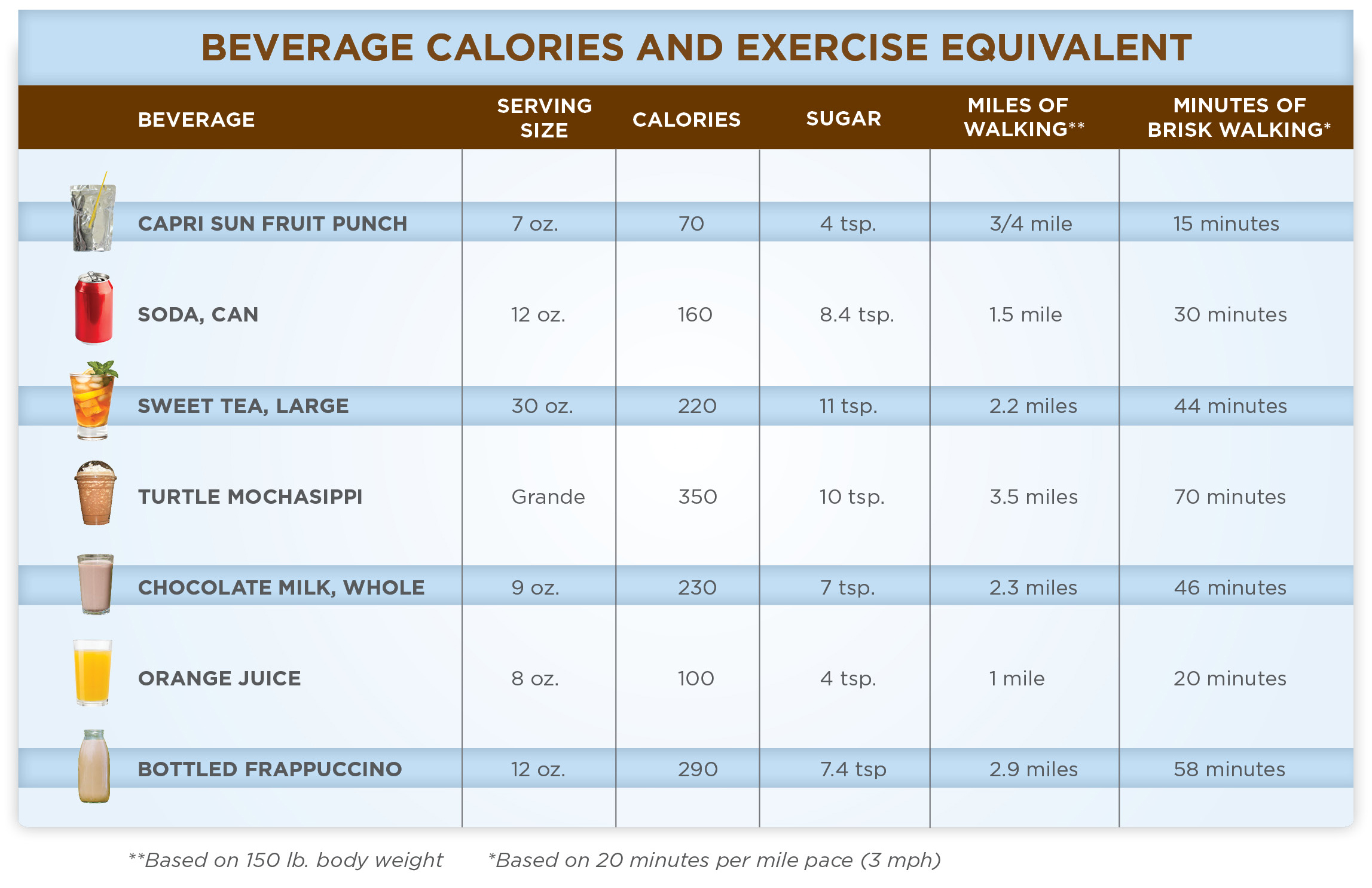 Make every calorie count our healthy lives unwanted sugar and calories could be lurking in your favorite drinks maximize your exercise routine and stay clear of these beverages check out the chart nvjuhfo Image collections